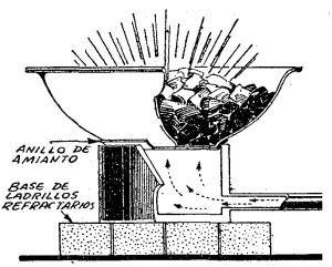 como hacer una fragua casera