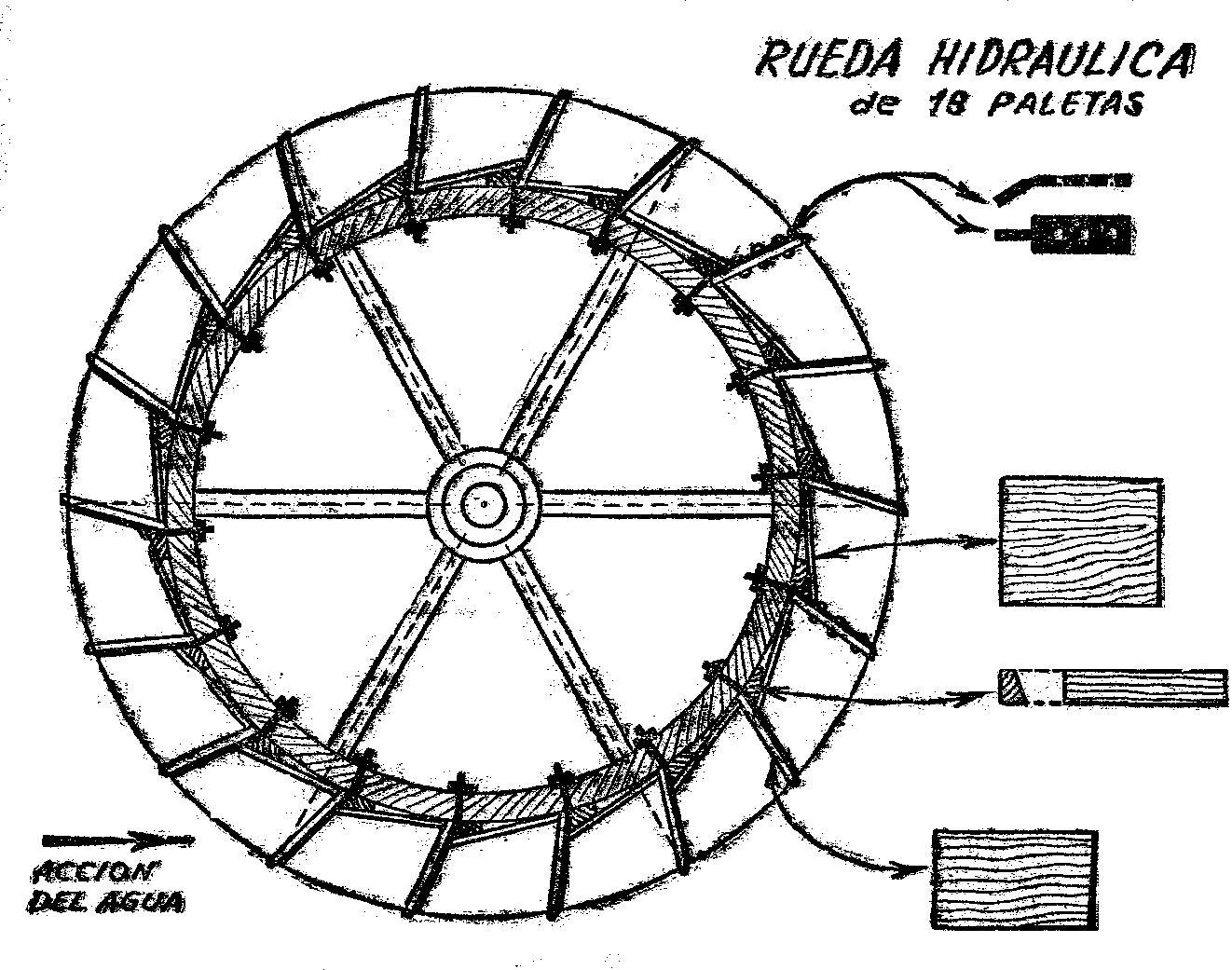 Fig  1   Rueda Hidraulica Vista De Costado    O Generar Energia