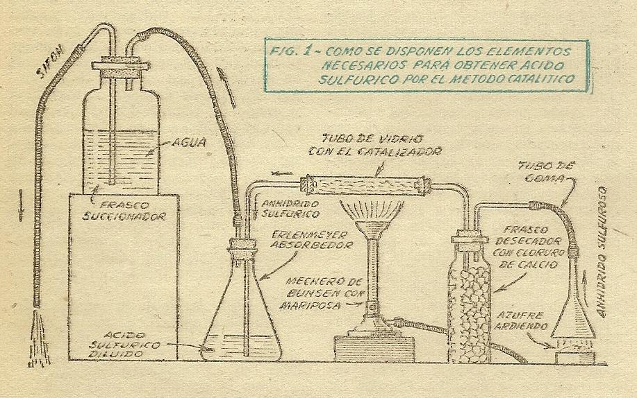 Experimentos quimicos caseros acido sulfurico como for Hacer planos online facil