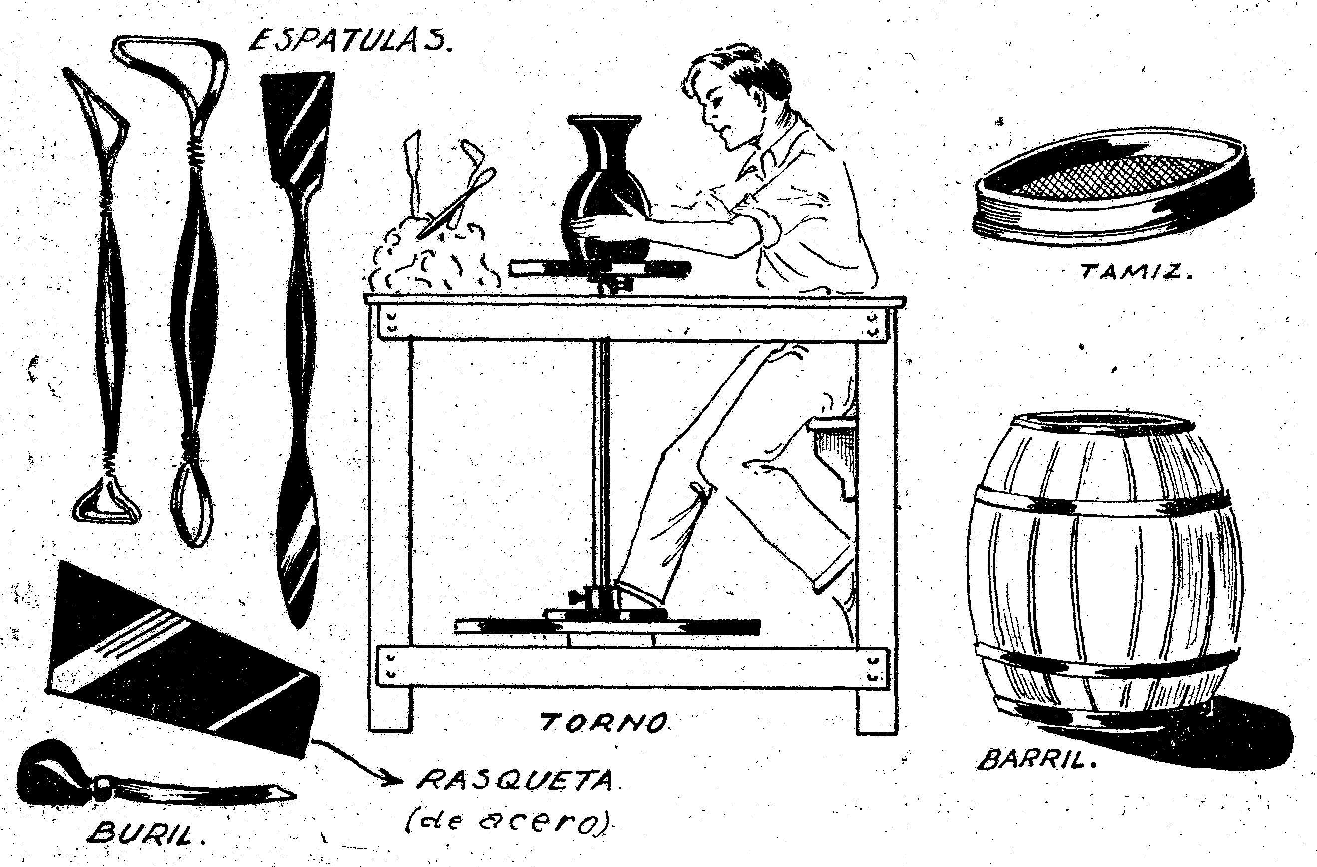 Baños Antiguos Barro:Fig 1- Como hacer un TORNO Y HORNO PARA CERAMICAS, CACHARROS