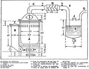 Como hacer un GASOGENO o GENERADOR DE GAS 1