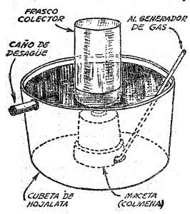 Como hacer una CUBETA NEUMATICA de laboratorio para EXPERIMENTOS QUIMICOS