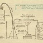 Experimentos QUIMICOS caseros – ACIDO SULFURICO