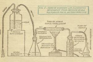 Experimentos QUIMICOS caseros - ACIDO SULFURICO